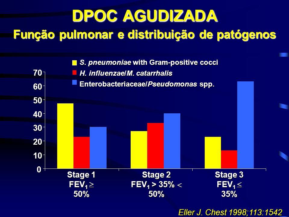 DPOC AGUDIZADA Função pulmonar e distribuição de patógenos Eller J. Chest 1998;113:1542 Stage 1 FEV 1 50% 0 10 20 30 40 50 60 70 Stage 3 FEV 1 35% Sta