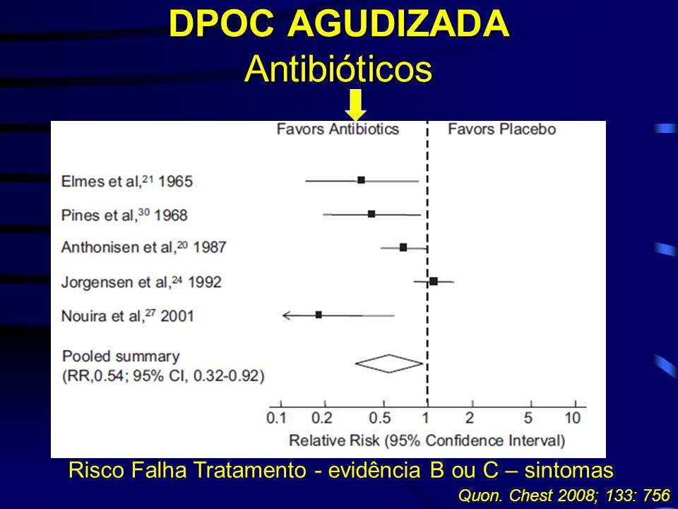 Quon. Chest 2008; 133: 756 Risco Falha Tratamento - evidência B ou C – sintomas DPOC AGUDIZADA Antibióticos