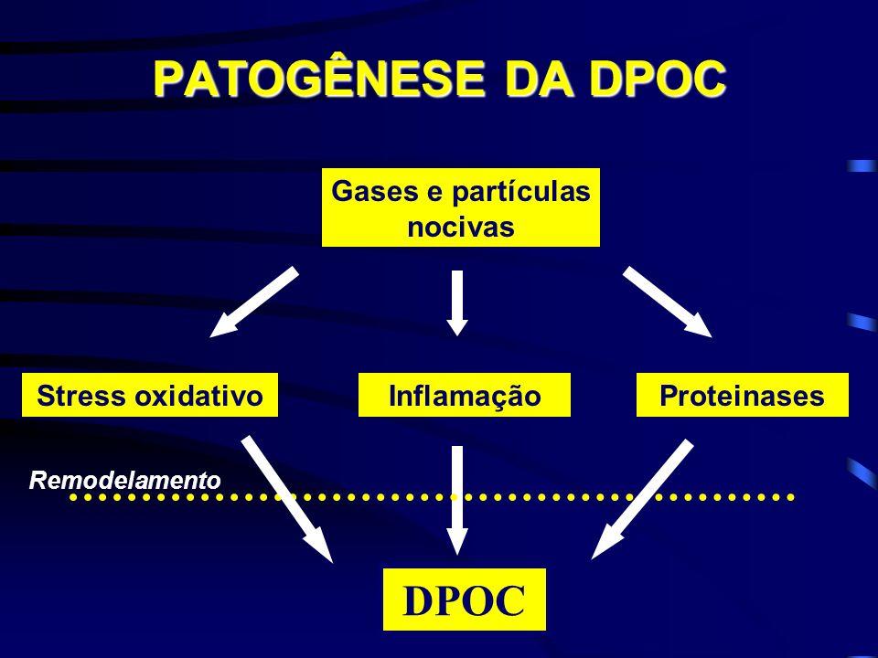 DPOC - Fisiopatologia Limitação crônica ao fluxo Comprometimento brônquico Redução da luz Alterações estruturais das paredes Perda do suporte brônquico por destruição das paredes alveolares