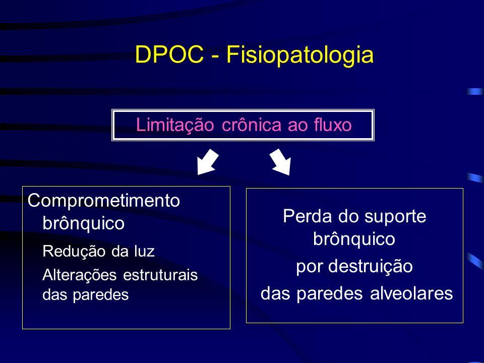 DPOC - Fisiopatologia Limitação crônica ao fluxo Comprometimento brônquico Redução da luz Alterações estruturais das paredes Perda do suporte brônquic