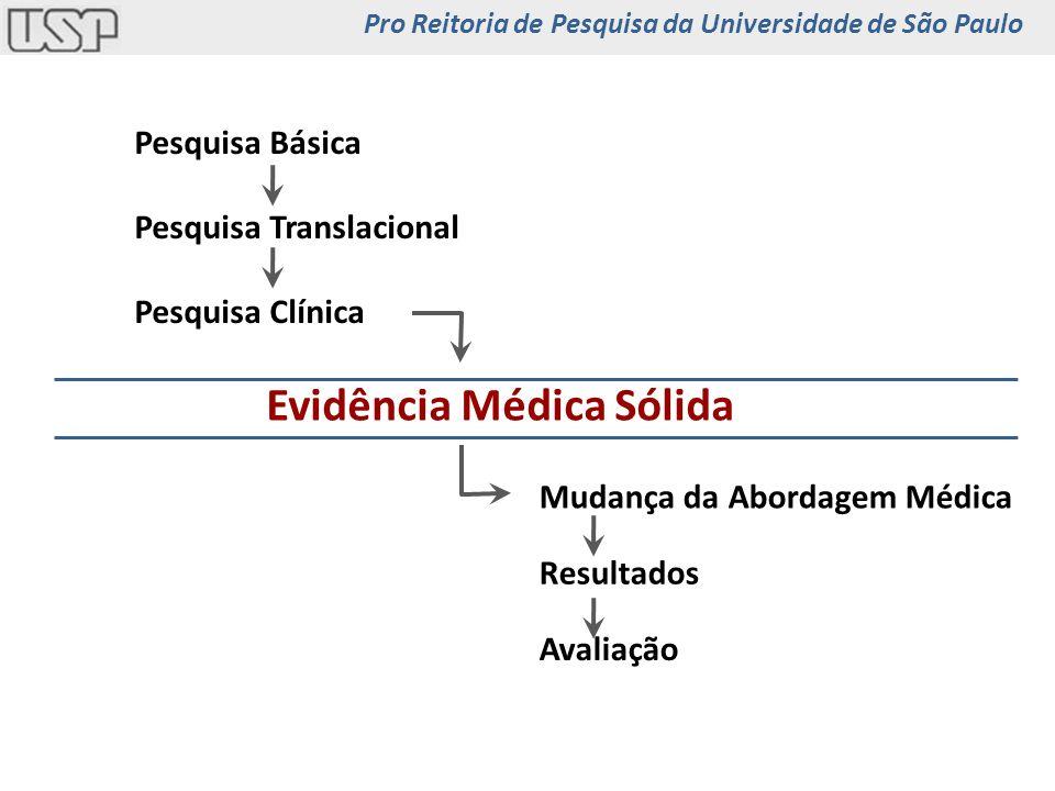 Pesquisa Básica Pesquisa Translacional Pesquisa Clínica Evidência Médica Sólida Mudança da Abordagem Médica Resultados Avaliação Pro Reitoria de Pesqu