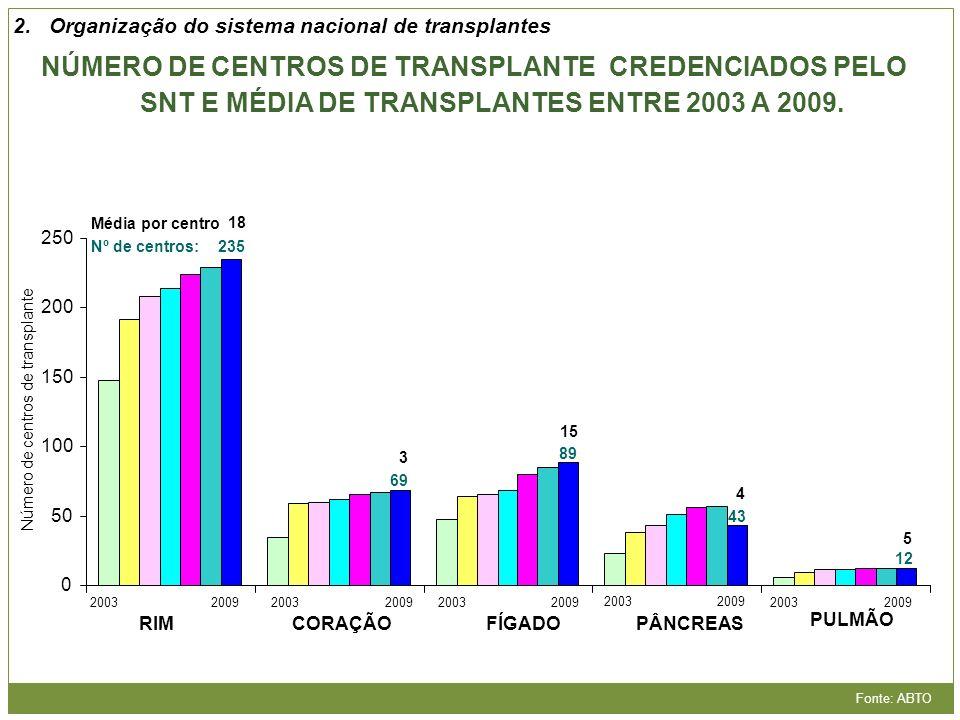 0 50 100 150 200 250 NÚMERO DE CENTROS DE TRANSPLANTE CREDENCIADOS PELO SNT E MÉDIA DE TRANSPLANTES ENTRE 2003 A 2009. Fonte: ABTO 3 15 4 5 18 Média p