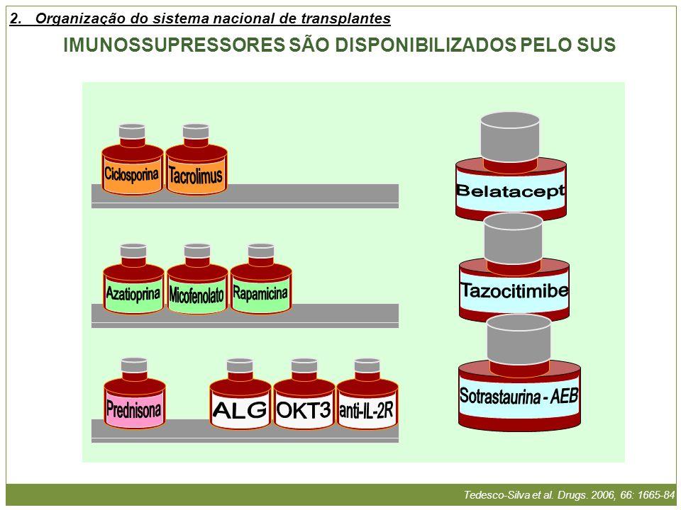 Tedesco-Silva et al. Drugs. 2006, 66: 1665-84 IMUNOSSUPRESSORES SÃO DISPONIBILIZADOS PELO SUS 2.Organização do sistema nacional de transplantes