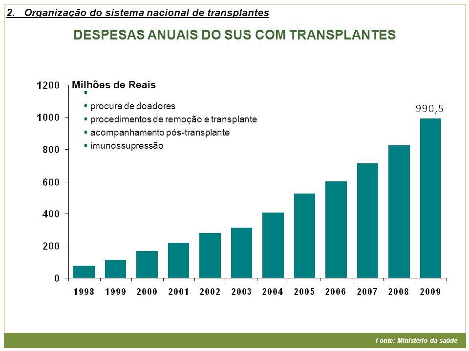 procura de doadores procedimentos de remoção e transplante acompanhamento pós-transplante imunossupressão Fonte: Ministério da saúde DESPESAS ANUAIS D