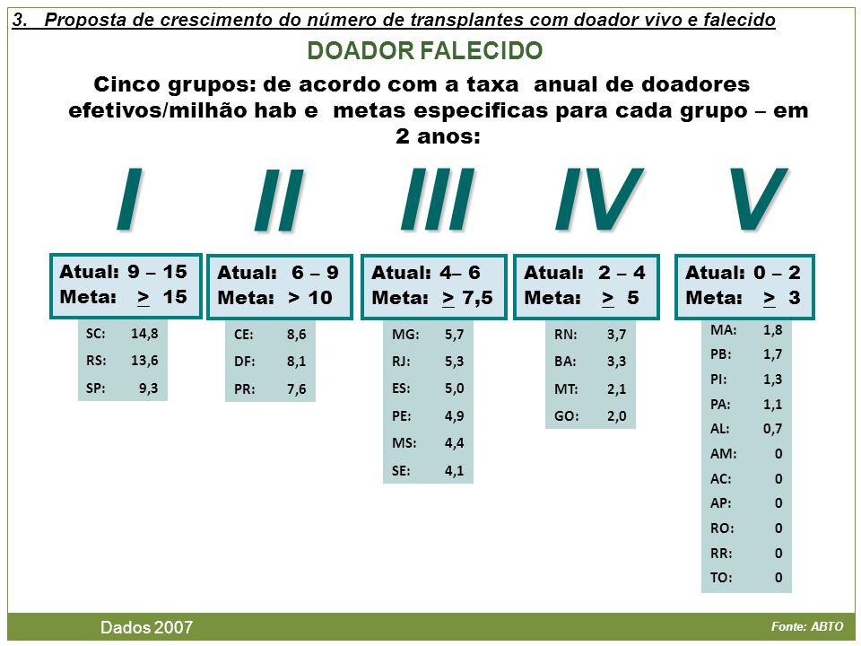 Fonte: ABTO Cinco grupos: de acordo com a taxa anual de doadores efetivos/milhão hab e metas especificas para cada grupo – em 2 anos: DOADOR FALECIDO