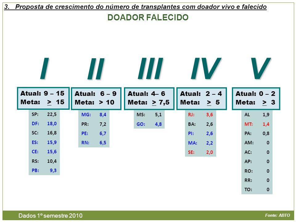 Fonte: ABTO DOADOR FALECIDO Dados 1º semestre 2010 AL1,9 MT:1,4 PA:0,8 AM:0 AC:0 AP:0 RO:0 RR:0 TO:0 3.Proposta de crescimento do número de transplant