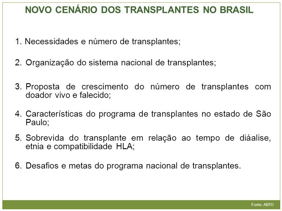 NOVO CENÁRIO DOS TRANSPLANTES NO BRASIL Fonte: ABTO 1. Necessidades e número de transplantes; 2.Organização do sistema nacional de transplantes; 3.Pro