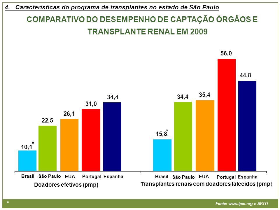 Doadores efetivos (pmp) Transplantes renais com doadores falecidos (pmp) * Fonte: www.tpm.org e ABTO COMPARATIVO DO DESEMPENHO DE CAPTAÇÃO ÓRGÃOS E TR