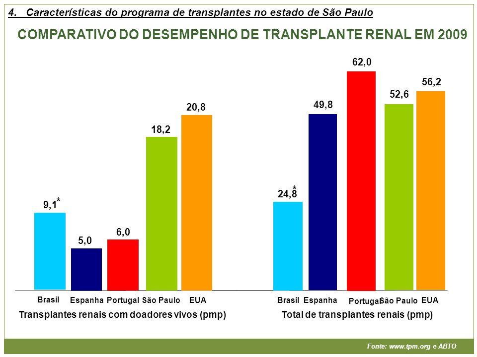 Transplantes renais com doadores vivos (pmp)Total de transplantes renais (pmp) COMPARATIVO DO DESEMPENHO DE TRANSPLANTE RENAL EM 2009 Fonte: www.tpm.o