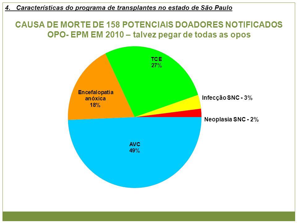 CAUSA DE MORTE DE 158 POTENCIAIS DOADORES NOTIFICADOS OPO- EPM EM 2010 – talvez pegar de todas as opos Infecção SNC - 3% Neoplasia SNC - 2% 4.Caracter
