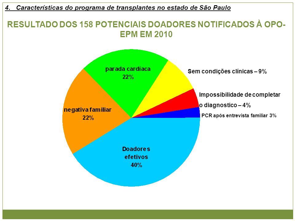 RESULTADO DOS 158 POTENCIAIS DOADORES NOTIFICADOS À OPO- EPM EM 2010 Sem condições clínicas – 9% Impossibilidade de completar o diagnostico – 4% PCR a