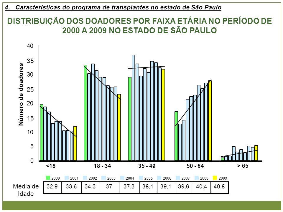 DISTRIBUIÇÃO DOS DOADORES POR FAIXA ETÁRIA NO PERÍODO DE 2000 A 2009 NO ESTADO DE SÃO PAULO 40,840,439,639,138,137,33734,333,632,9 Média de Idade 2000
