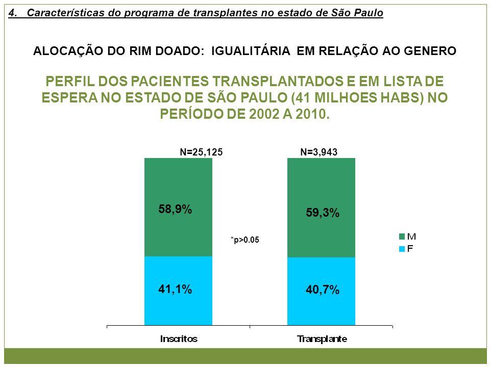 ALOCAÇÃO DO RIM DOADO: IGUALITÁRIA EM RELAÇÃO AO GENERO PERFIL DOS PACIENTES TRANSPLANTADOS E EM LISTA DE ESPERA NO ESTADO DE SÃO PAULO (41 MILHOES HA