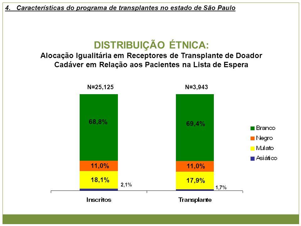 DISTRIBUIÇÃO ÉTNICA: Alocação Igualitária em Receptores de Transplante de Doador Cadáver em Relação aos Pacientes na Lista de Espera N=25,125N=3,943 6
