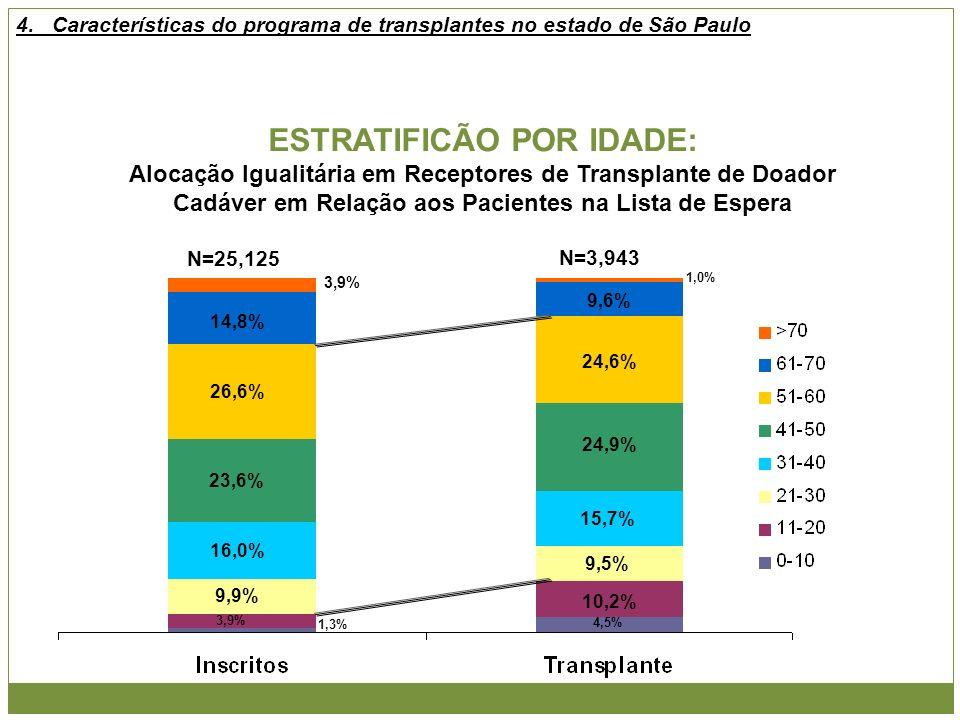 ESTRATIFICÃO POR IDADE: Alocação Igualitária em Receptores de Transplante de Doador Cadáver em Relação aos Pacientes na Lista de Espera N=25,125 N=3,9