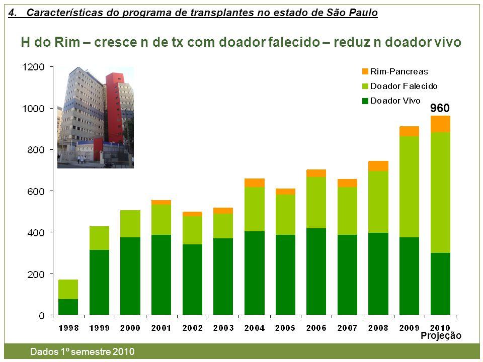 H do Rim – cresce n de tx com doador falecido – reduz n doador vivo 4.Características do programa de transplantes no estado de São Paulo 960 Dados 1º