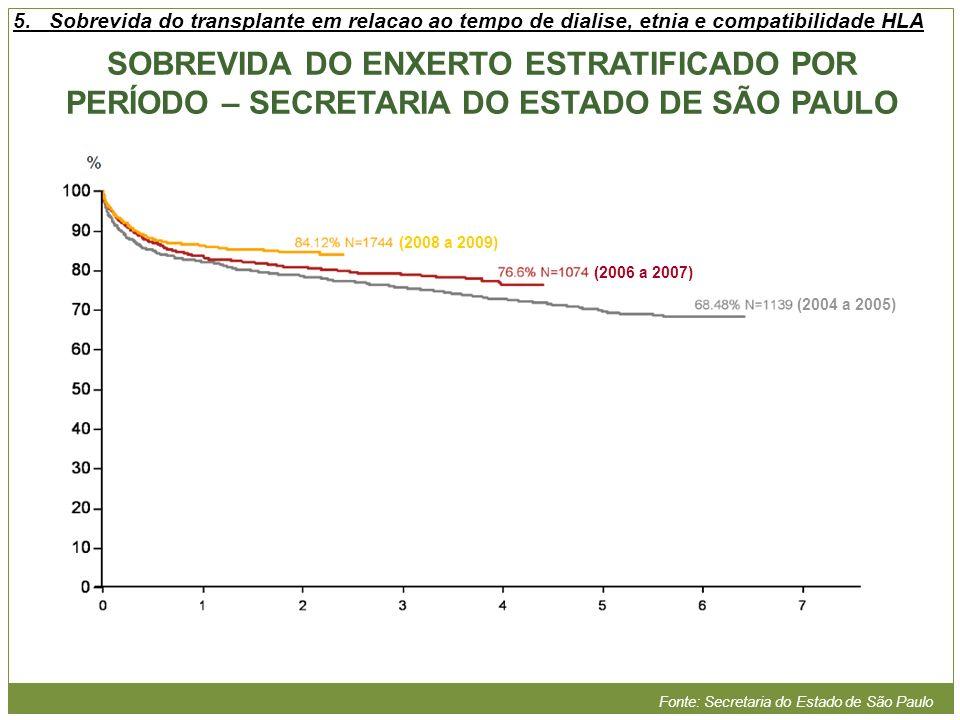 (2004 a 2005) (2006 a 2007) (2008 a 2009) Fonte: Secretaria do Estado de São Paulo SOBREVIDA DO ENXERTO ESTRATIFICADO POR PERÍODO – SECRETARIA DO ESTA