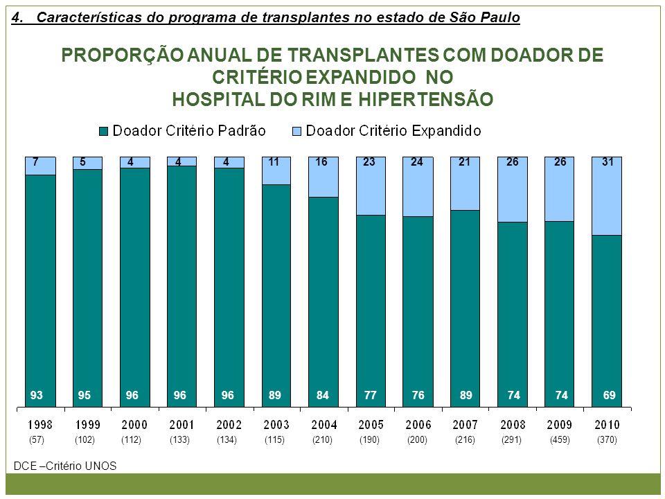 PROPORÇÃO ANUAL DE TRANSPLANTES COM DOADOR DE CRITÉRIO EXPANDIDO NO HOSPITAL DO RIM E HIPERTENSÃO (57)(102)(112)(133)(134)(115)(210)(190)(200)(216)(29