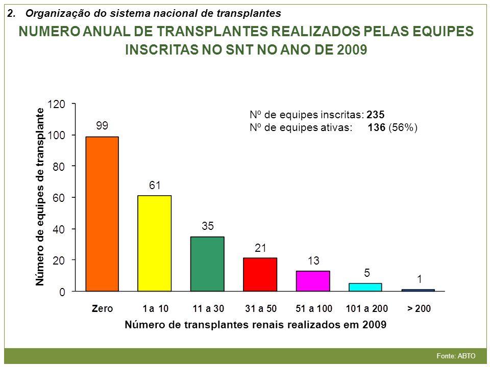 Número de transplantes renais realizados em 2009 Número de equipes de transplante Nº de equipes inscritas: 235 Nº de equipes ativas: 136 (56%) Fonte: