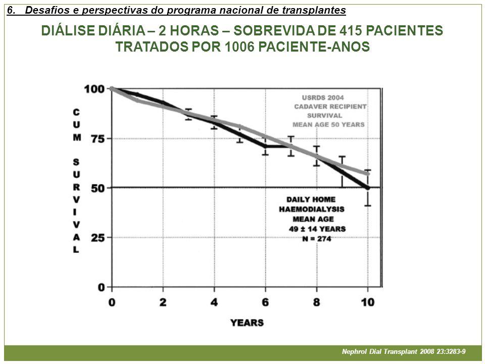 DIÁLISE DIÁRIA – 2 HORAS – SOBREVIDA DE 415 PACIENTES TRATADOS POR 1006 PACIENTE-ANOS Nephrol Dial Transplant 2008 23:3283-9 6.Desafios e perspectivas