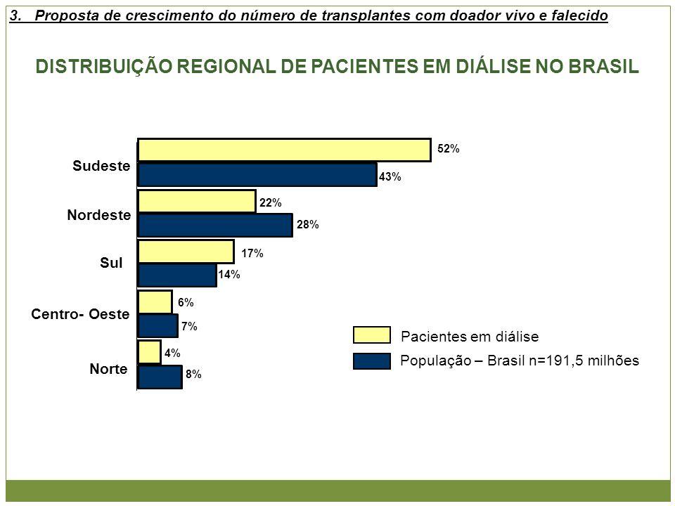 Sudeste Nordeste Sul Centro- Oeste Norte 43% 28% 14% 7% 8% População – Brasil n=191,5 milhões Pacientes em diálise DISTRIBUIÇÃO REGIONAL DE PACIENTES