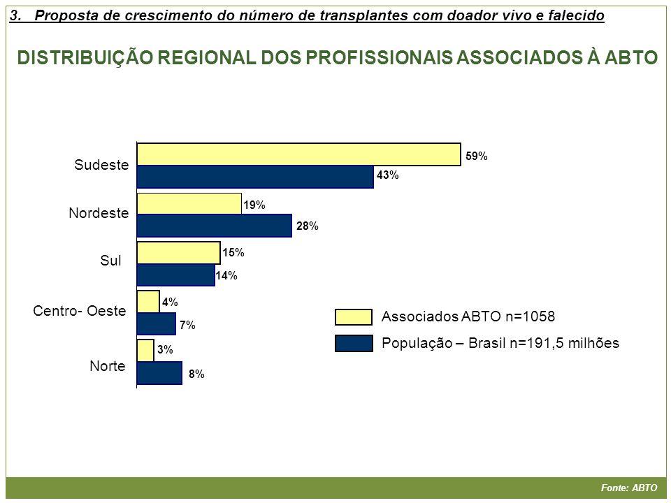 Fonte: ABTO Sudeste Nordeste Sul Centro- Oeste Norte Associados ABTO n=1058 População – Brasil n=191,5 milhões 59% 43% 19% 28% 15% 14% 4% 7% 3% 8% DIS