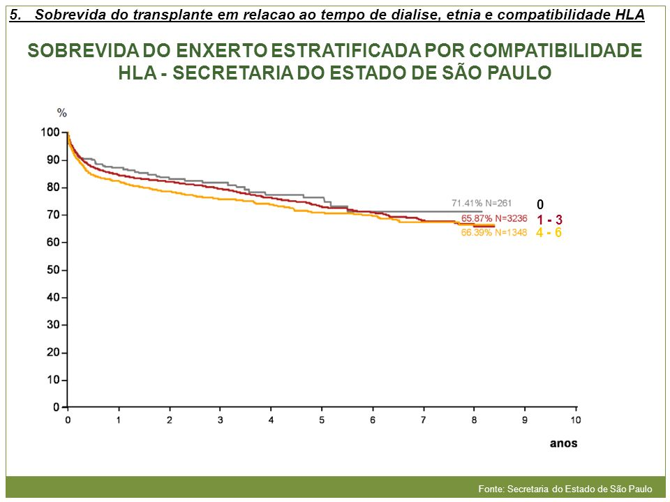 SOBREVIDA DO ENXERTO ESTRATIFICADA POR COMPATIBILIDADE HLA - SECRETARIA DO ESTADO DE SÃO PAULO 0 1 - 3 4 - 6 Fonte: Secretaria do Estado de São Paulo