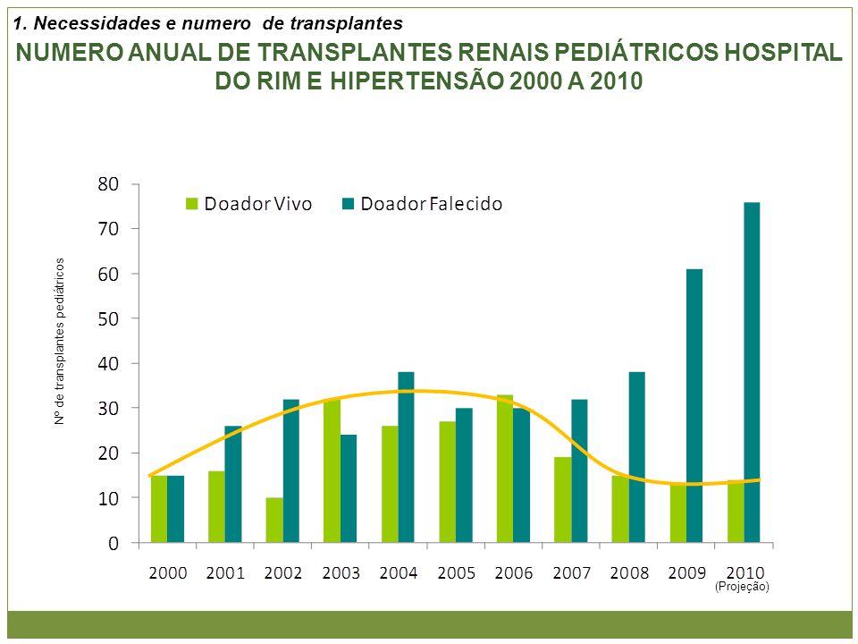 NUMERO ANUAL DE TRANSPLANTES RENAIS PEDIÁTRICOS HOSPITAL DO RIM E HIPERTENSÃO 2000 A 2010 (Projeção) Nº de transplantes pediátricos 1. Necessidades e
