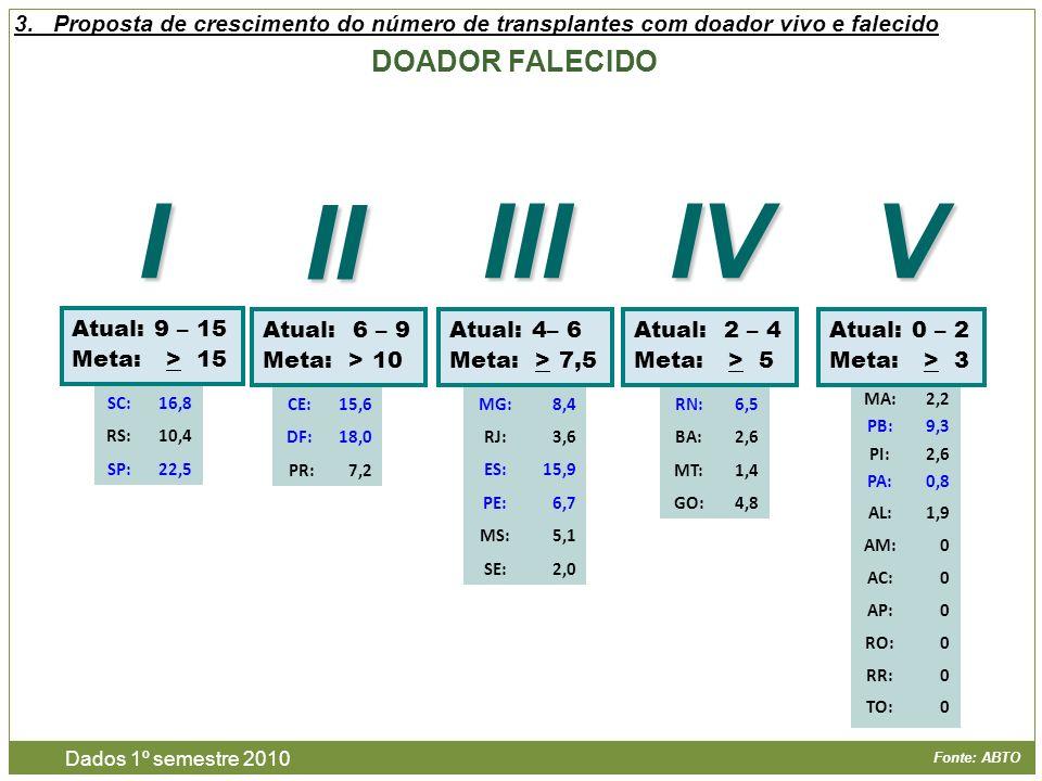 Fonte: ABTO DOADOR FALECIDO 3.Proposta de crescimento do número de transplantes com doador vivo e falecido Atual: 9 – 15 Meta: > 15 Atual: 6 – 9 Meta: