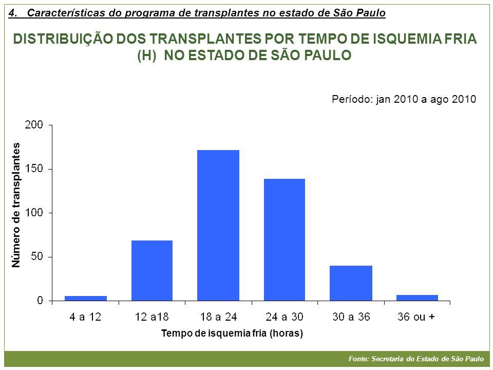 DISTRIBUIÇÃO DOS TRANSPLANTES POR TEMPO DE ISQUEMIA FRIA (H) NO ESTADO DE SÃO PAULO Tempo de isquemia fria (horas) Número de transplantes Fonte: Secre