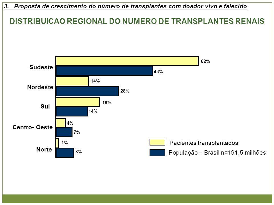 43% 28% 14% 7% 8% Sudeste Nordeste Sul Centro- Oeste Norte População – Brasil n=191,5 milhões Pacientes transplantados 62% 14% 19% 4% 1% DISTRIBUICAO