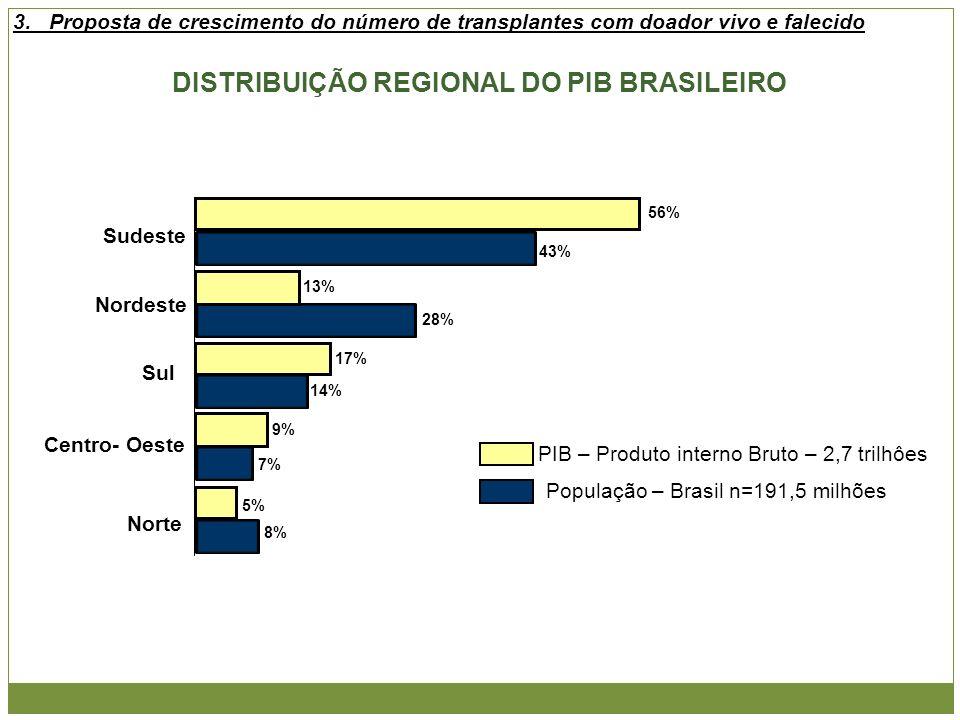 Sudeste Nordeste Sul Centro- Oeste Norte 43% 28% 14% 7% 8% População – Brasil n=191,5 milhões PIB – Produto interno Bruto – 2,7 trilhôes 56% 13% 17%9%