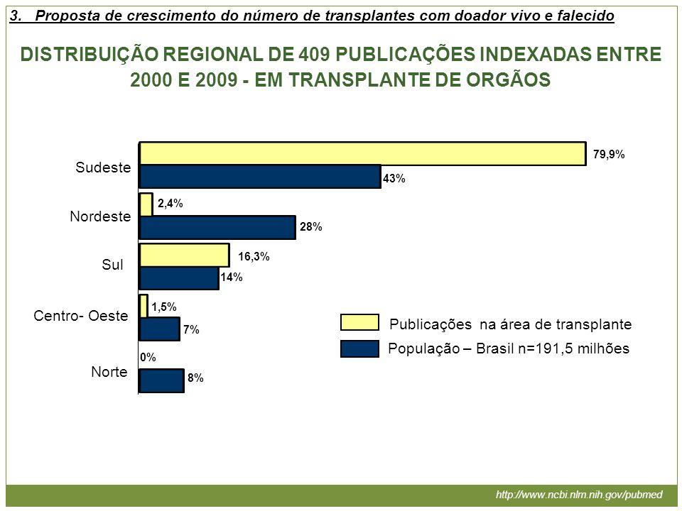 Sudeste Nordeste Sul Centro- Oeste Norte DISTRIBUIÇÃO REGIONAL DE 409 PUBLICAÇÕES INDEXADAS ENTRE 2000 E 2009 - EM TRANSPLANTE DE ORGÃOS 43% 28% 14% 7