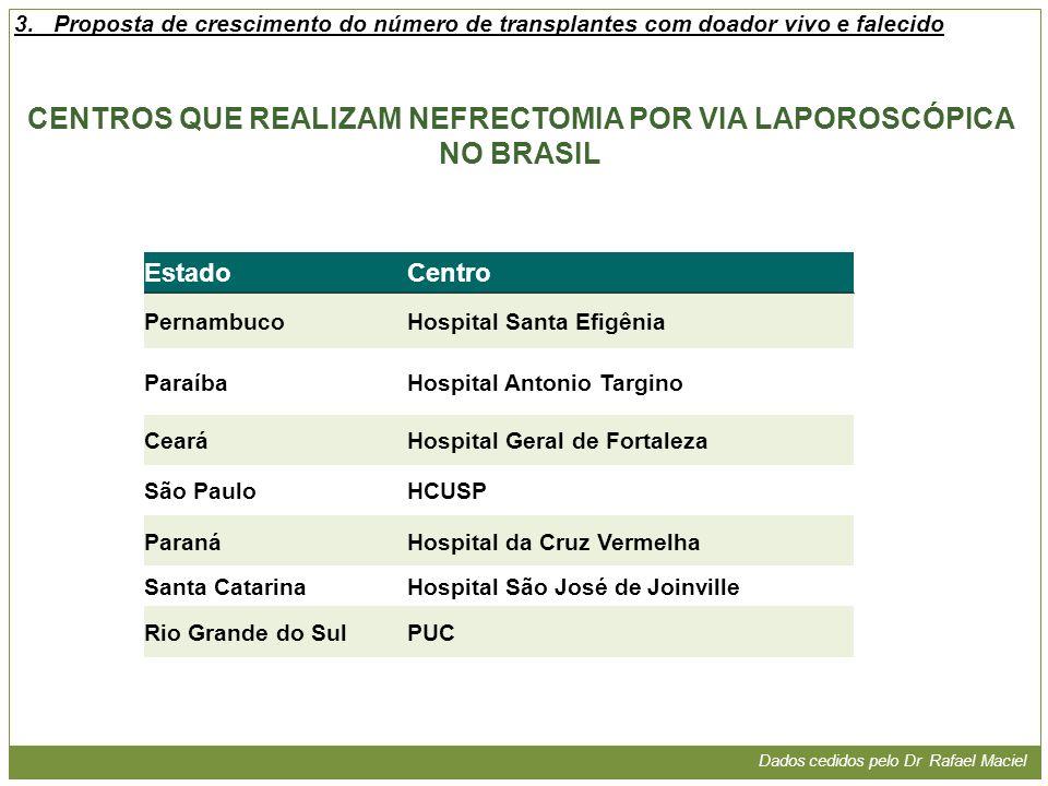 CENTROS QUE REALIZAM NEFRECTOMIA POR VIA LAPOROSCÓPICA NO BRASIL EstadoCentro PernambucoHospital Santa Efigênia ParaíbaHospital Antonio Targino CearáH
