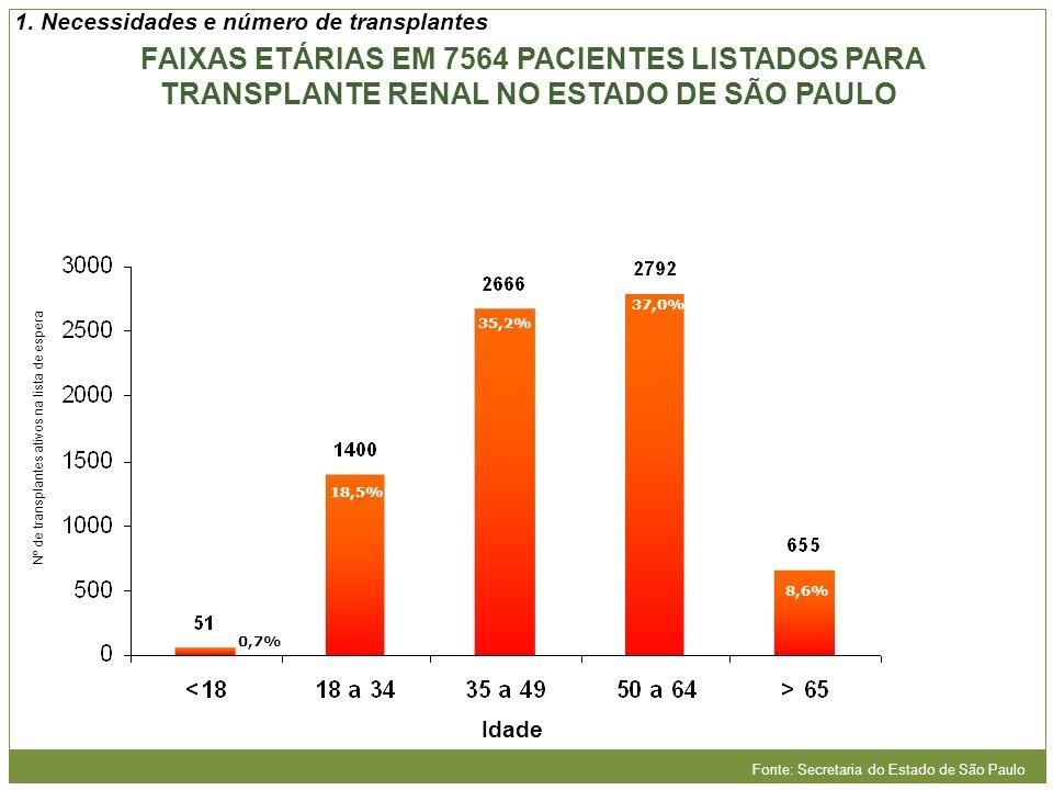 FAIXAS ETÁRIAS EM 7564 PACIENTES LISTADOS PARA TRANSPLANTE RENAL NO ESTADO DE SÃO PAULO Idade 0,7% 18,5% 35,2% 37,0% 8,6% Fonte: Secretaria do Estado