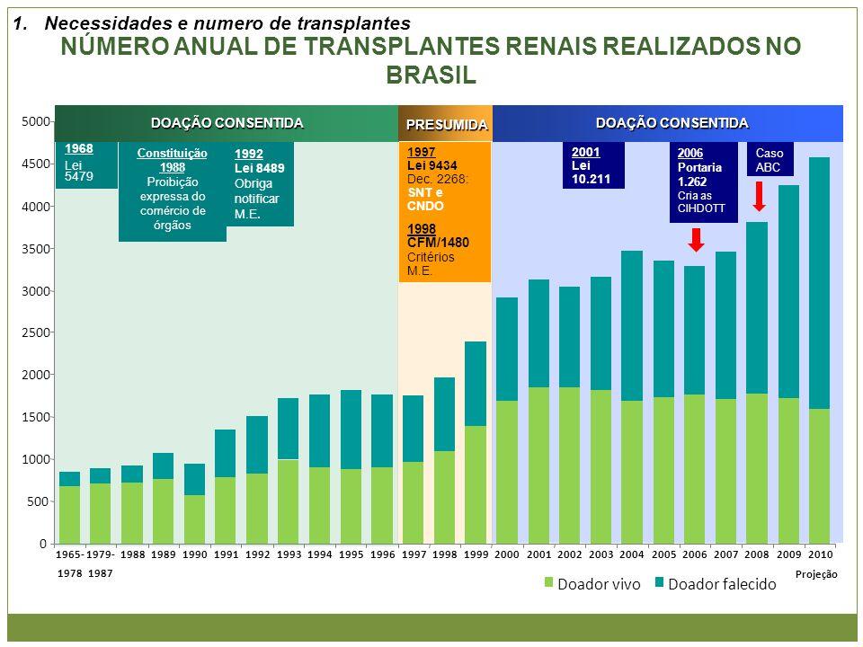 NÚMERO ANUAL DE TRANSPLANTES RENAIS REALIZADOS NO BRASIL 0 500 1000 1500 2000 2500 3000 3500 4000 4500 5000 1965- 1978 1979- 1987 19881989199019911992