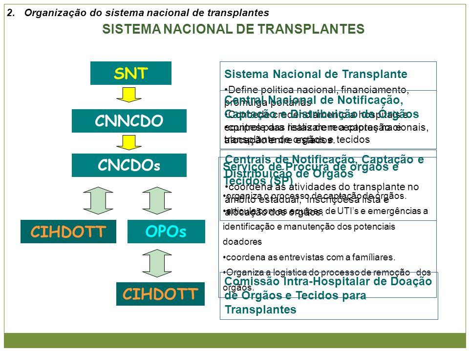 SISTEMA NACIONAL DE TRANSPLANTES CNNCDO OPOs CIHDOTT CNCDO s SNT Sistema Nacional de Transplante Define politica nacional, financiamento, promulga por