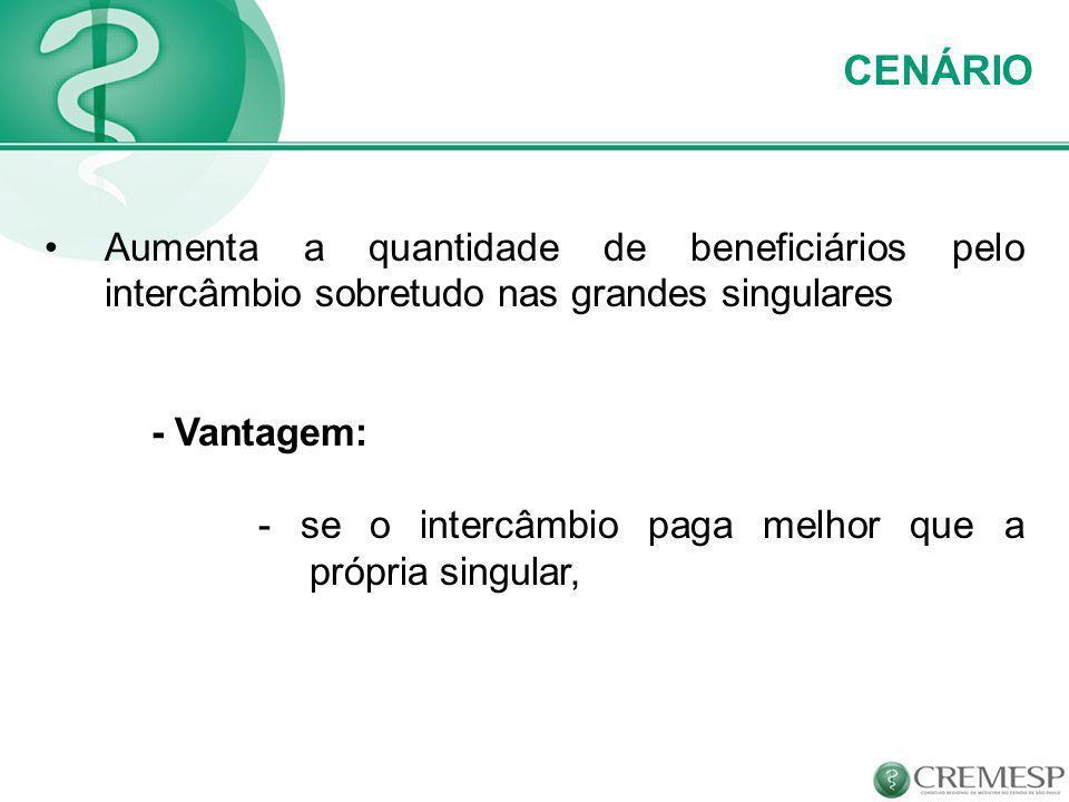CENÁRIO Aumenta a quantidade de beneficiários pelo intercâmbio sobretudo nas grandes singulares - Vantagem: - se o intercâmbio paga melhor que a própr