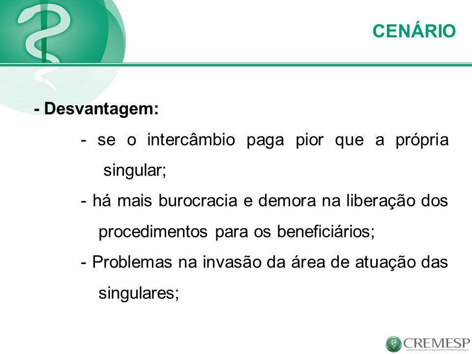 CENÁRIO - Desvantagem: - se o intercâmbio paga pior que a própria singular; - há mais burocracia e demora na liberação dos procedimentos para os benef