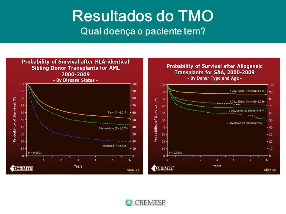 Resultados do TMO Qual doença o paciente tem?