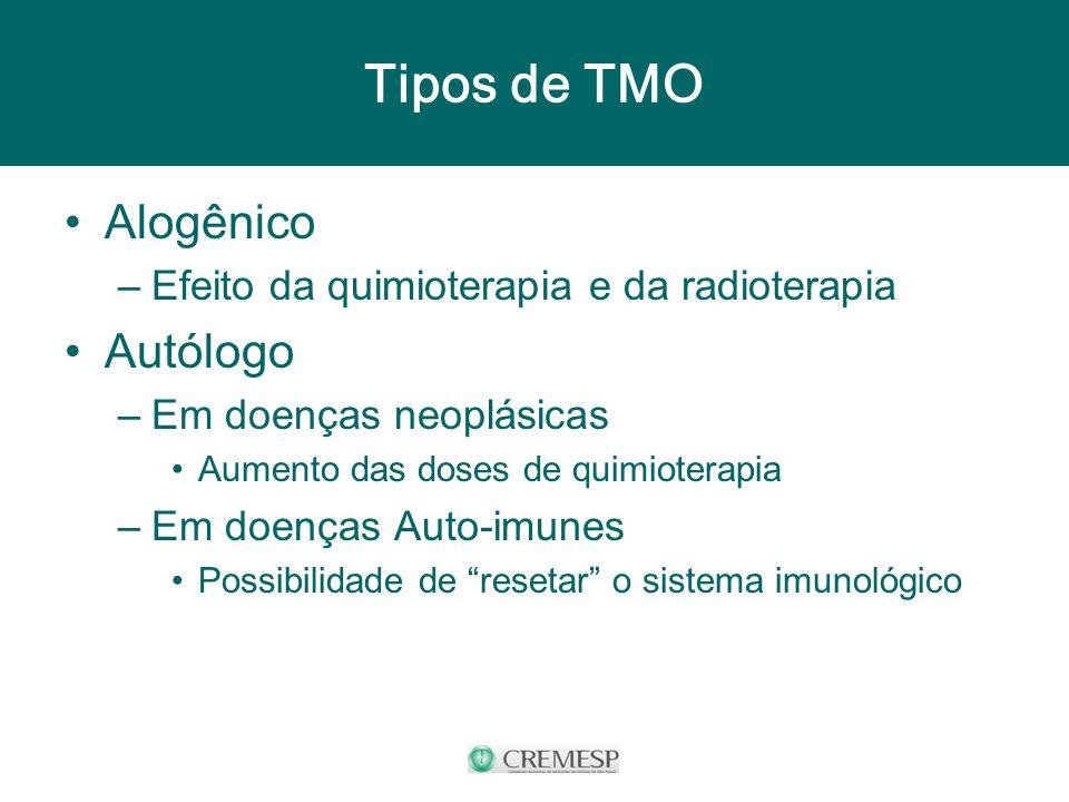Tipos de TMO Alogênico –Efeito da quimioterapia e da radioterapia Autólogo –Em doenças neoplásicas Aumento das doses de quimioterapia –Em doenças Auto