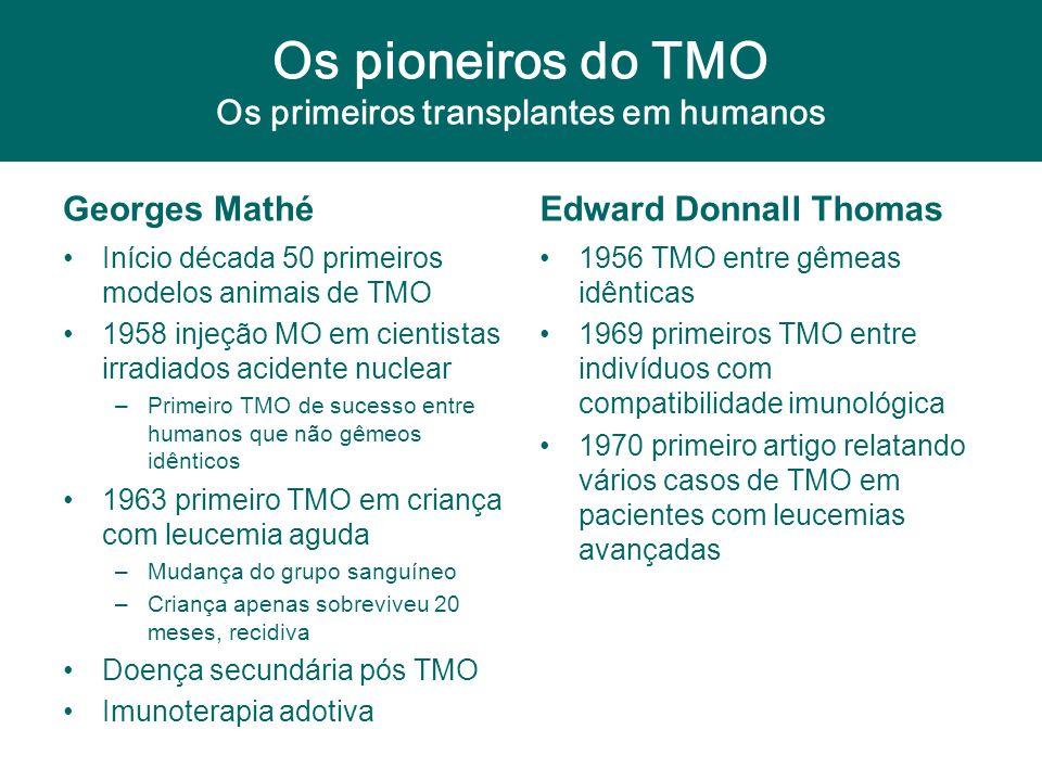 Os pioneiros do TMO Os primeiros transplantes em humanos Georges Mathé Início década 50 primeiros modelos animais de TMO 1958 injeção MO em cientistas