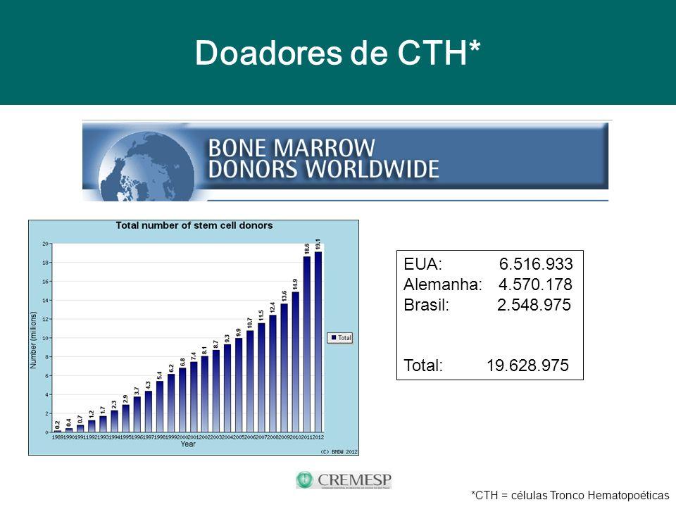 Doadores de CTH* EUA: 6.516.933 Alemanha: 4.570.178 Brasil: 2.548.975 Total: 19.628.975 *CTH = células Tronco Hematopoéticas