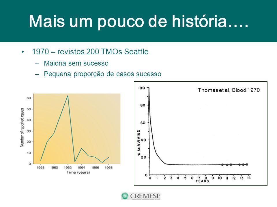 Mais um pouco de história…. 1970 – revistos 200 TMOs Seattle –Maioria sem sucesso –Pequena proporção de casos sucesso Thomas et al, Blood 1970