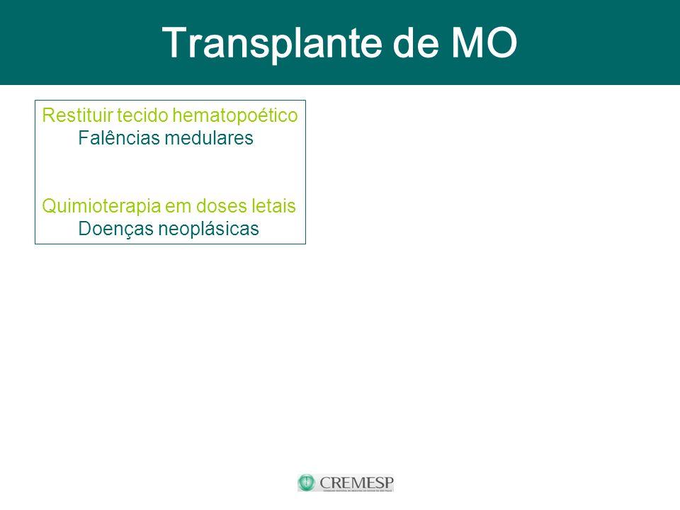 Transplante de MO Restituir tecido hematopoético Falências medulares Quimioterapia em doses letais Doenças neoplásicas