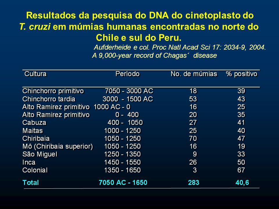 Resultados da pesquisa do DNA do cinetoplasto do T.