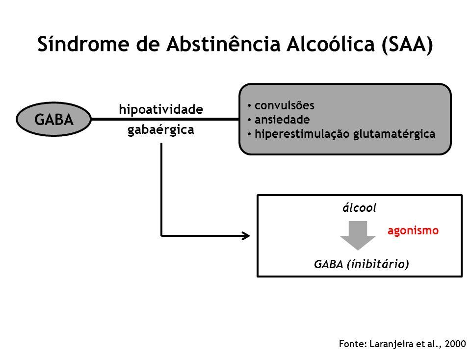 Síndrome de Abstinência Alcoólica (SAA) Fonte: Laranjeira et al., 2000 GABA convulsões ansiedade hiperestimulação glutamatérgica hipoatividade gabaérg