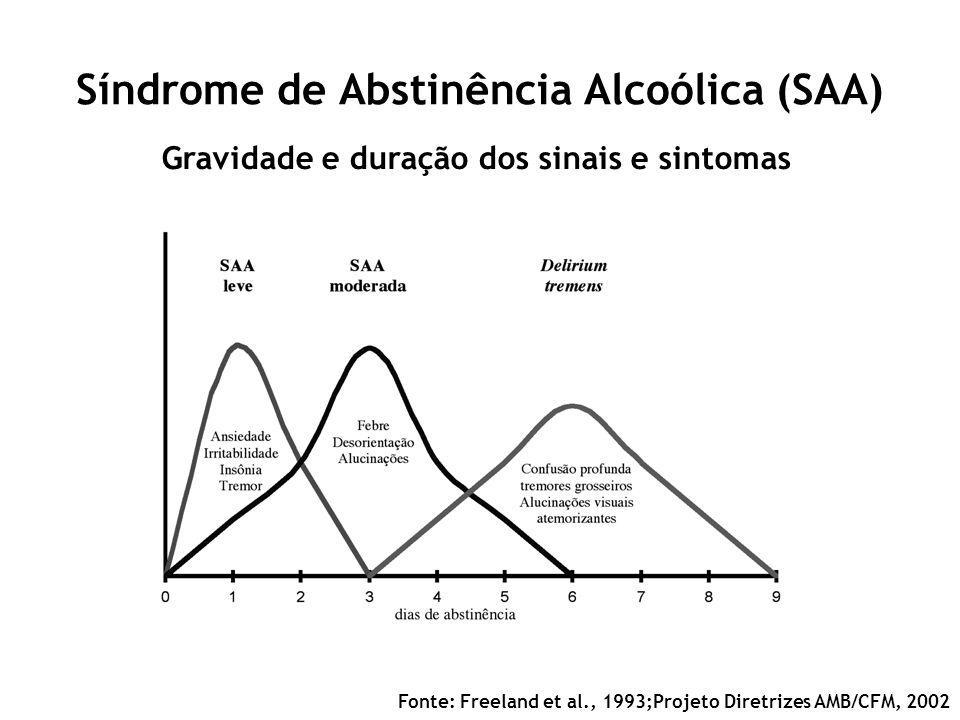 Síndrome de Abstinência Alcoólica (SAA) Gravidade e duração dos sinais e sintomas Fonte: Freeland et al., 1993;Projeto Diretrizes AMB/CFM, 2002