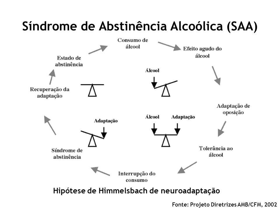 Síndrome de Abstinência Alcoólica (SAA) Hipótese de Himmelsbach de neuroadaptação Fonte: Projeto Diretrizes AMB/CFM, 2002