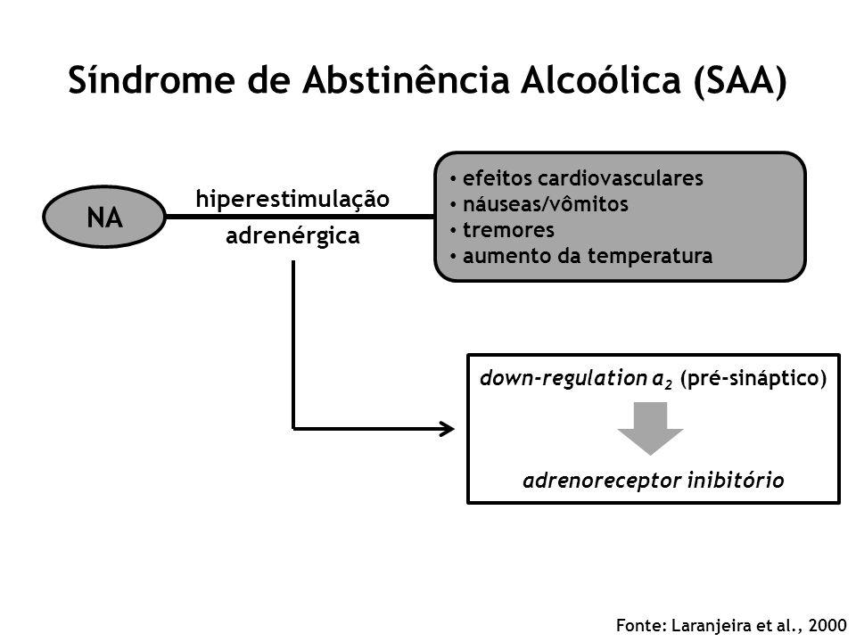 Síndrome de Abstinência Alcoólica (SAA) Fonte: Laranjeira et al., 2000 NA efeitos cardiovasculares náuseas/vômitos tremores aumento da temperatura hip